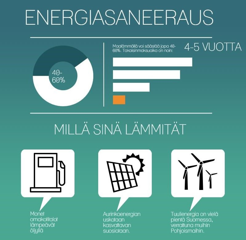Energiasaneeraus, aurinkoenergia, maalämpö