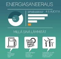 Energiasaneeraus kiinteistössä