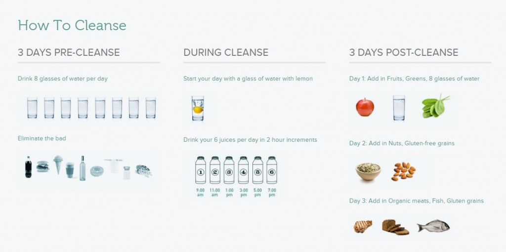How to Cleanse infographic