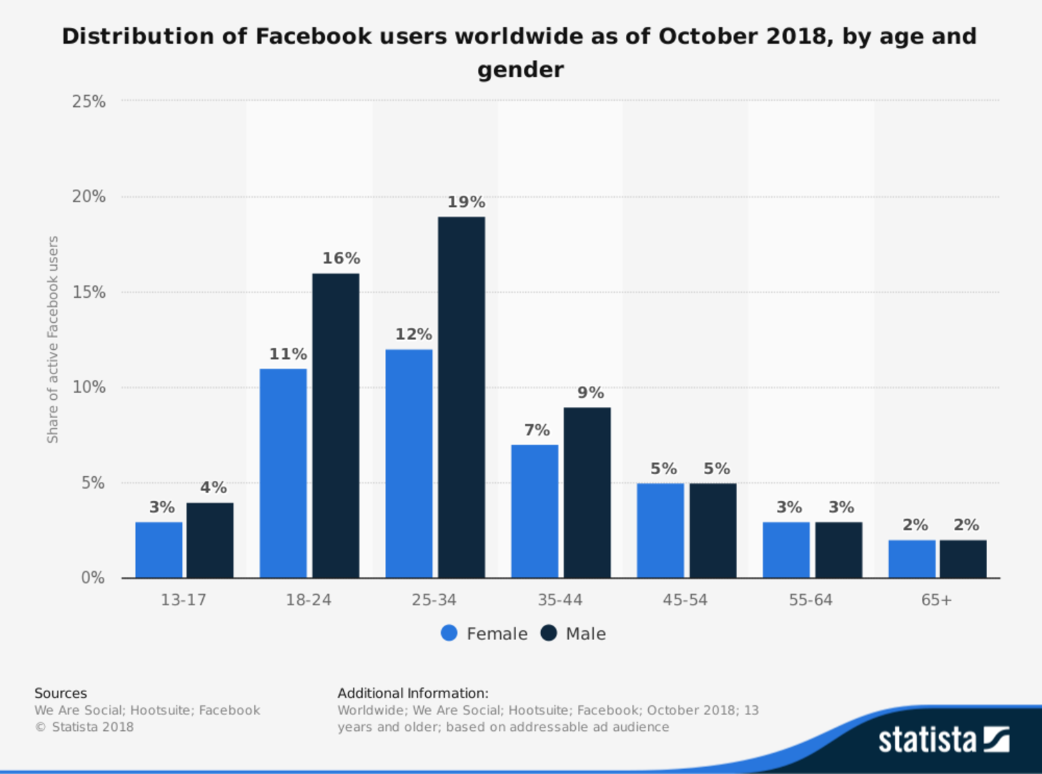 Facebook users worldwide by age and gender_2018.png