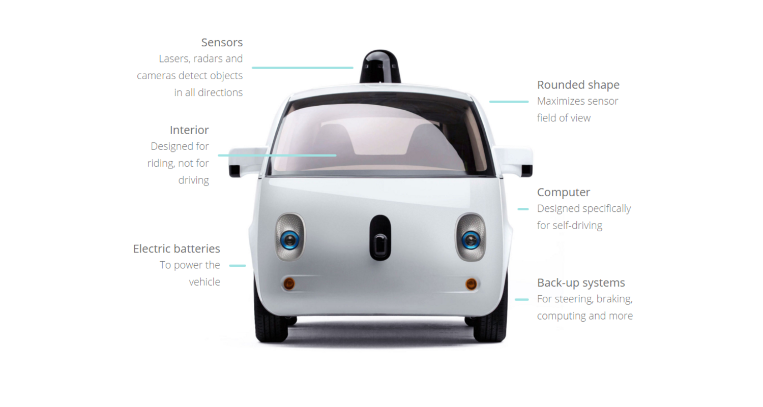 Google Self Driving Car Project.png