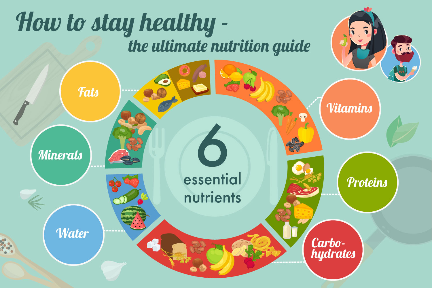 an overview of the basic nutrients needed in our body Energy is not a nutrient but, kilojoules (food energy) are important for providing   vitamins and minerals are also essential nutrients for the body, but they are not.