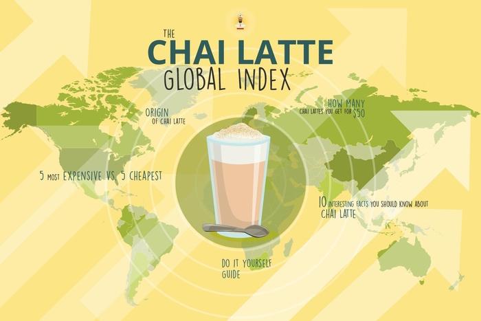 CHAI LATTE ORIGIN AND GLOBAL INDEX