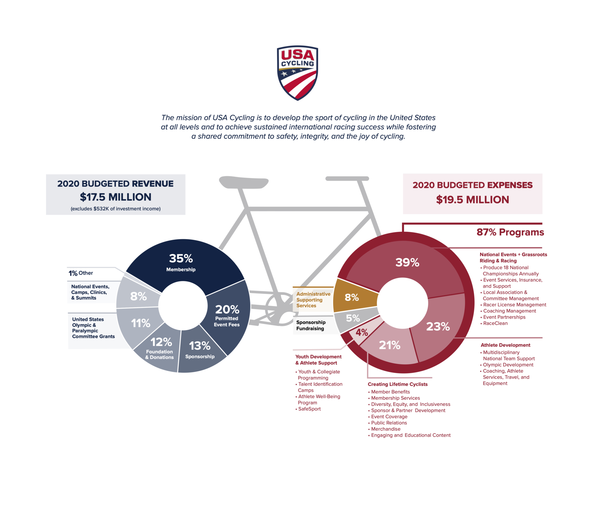 2020 USA Cycling Fiscal Information