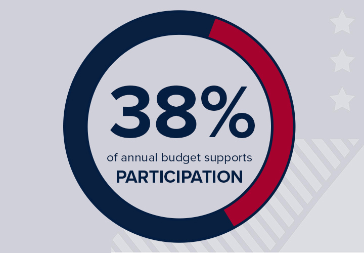 Participation Funding