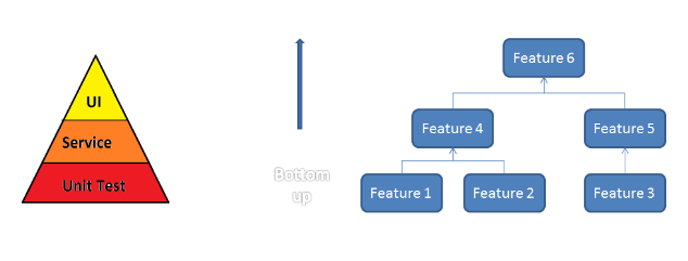 Figure 1: An example test-pyramid diagram
