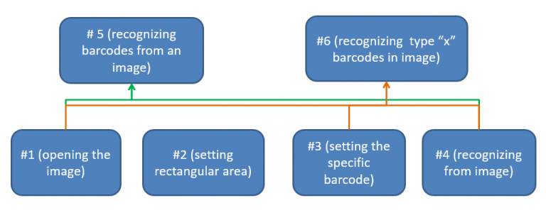 Figure 2: Test actions for step definitions