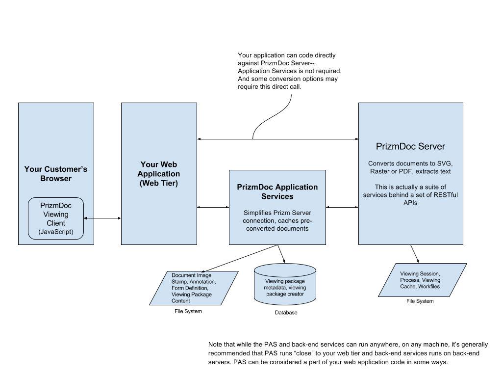 html5 document viewer setup