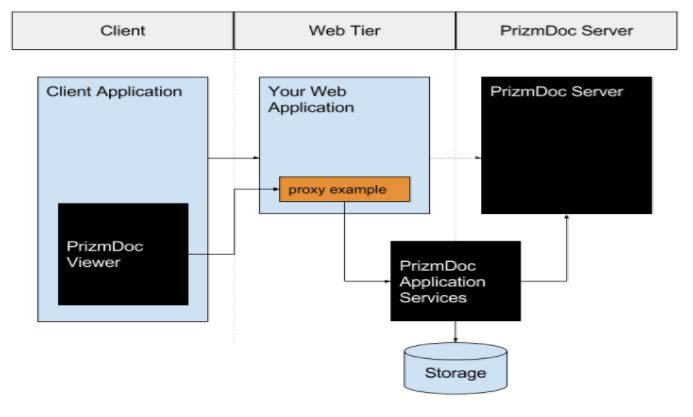 PrizmDoc-diagram