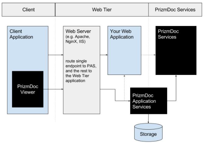 PrizmDoc-diagram2
