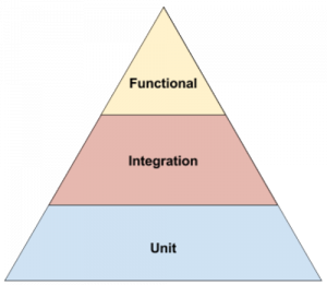 Test Coverage Pyramid