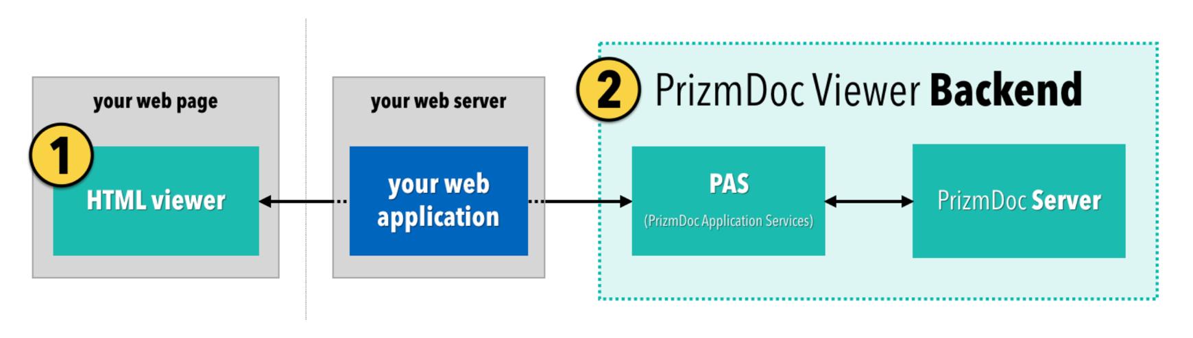 PrizmDoc load balancing