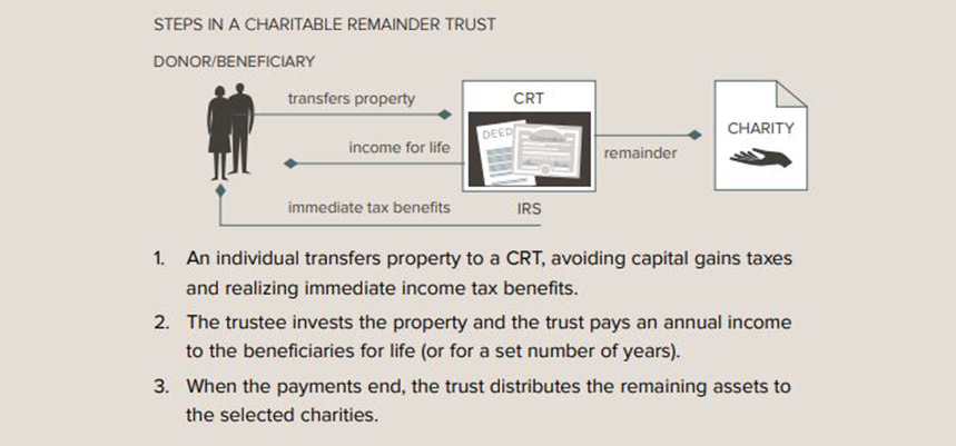 Chartiable Remainder Trust