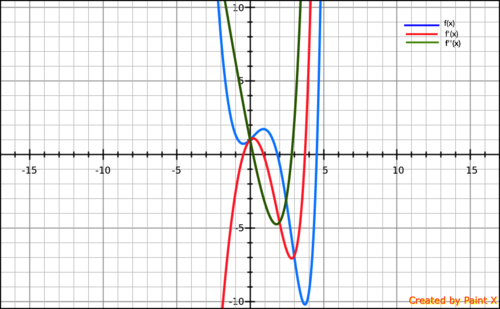 f(x) = e^x - x^3` Find the first and second derivatives of the