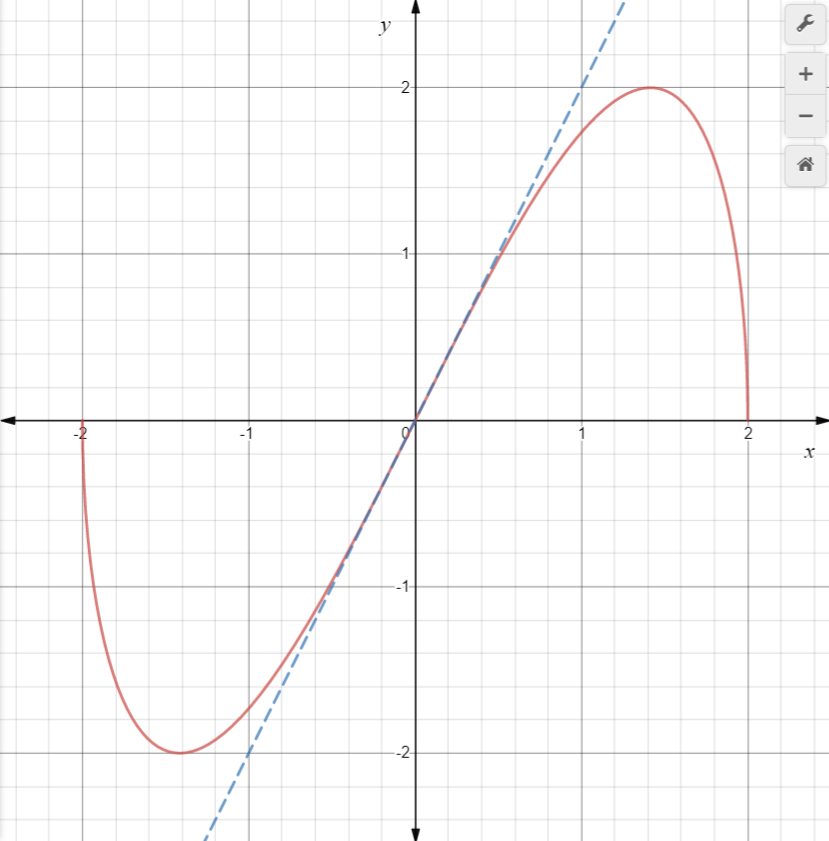 Analyze And Sketch A Graph Of The Function. Find Any