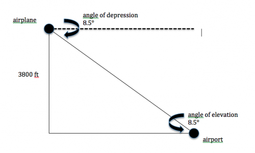 Printables Quiz Of Angle Of Depression Circle The Correct Answer an airplane is 3800 feet above the ground angle of depression like