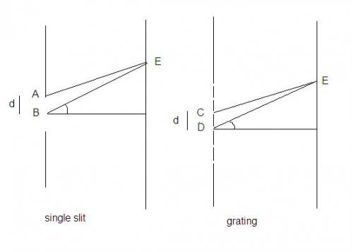 explain me diffraction due to narrow slit and also