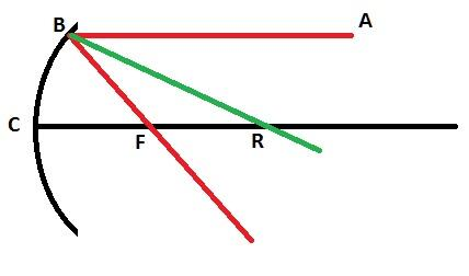 What is the relation between the focal length and the radius of