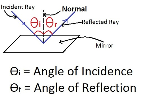 if the incident ray falls along the normal what will be the value