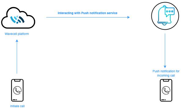 push-notifications