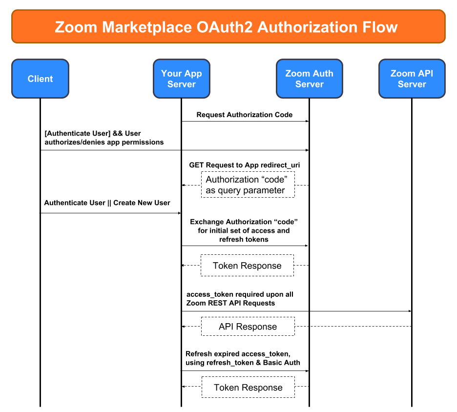 Zoom OAuth Authorization Flow Chart
