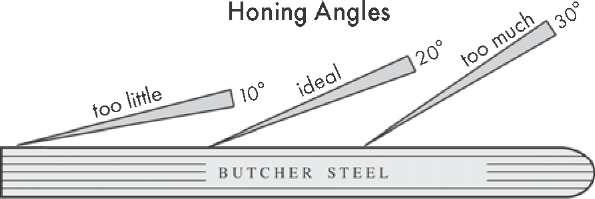 Honing Angles