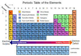 Periodic table of elements by dhanil patel infographic created with highcharts 404 alkali metals alkali earth metals transition metals rare earth metals other metals non metals halogens noble gases 0 10 20 30 urtaz Gallery