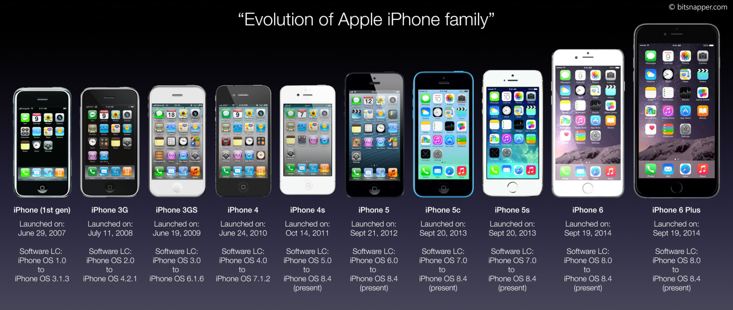 History of the iPhone , by Kimberly Nordlie [Infographic]