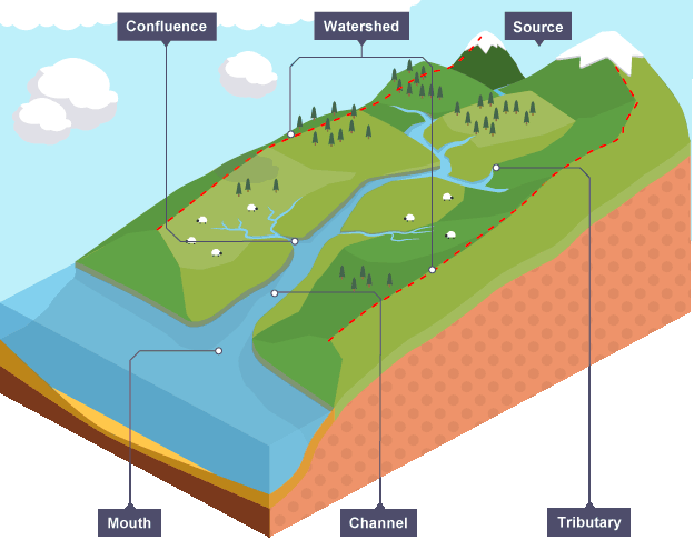 River Processes By Katie Subhani Infographic