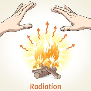 What are some examples of everyday thermal radiation? Quora.