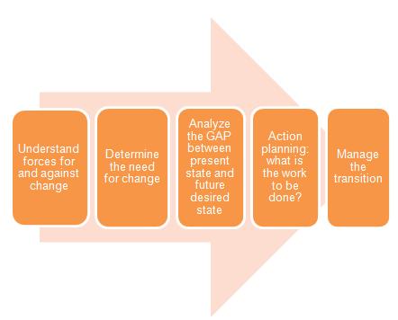 beckhard and harris change model