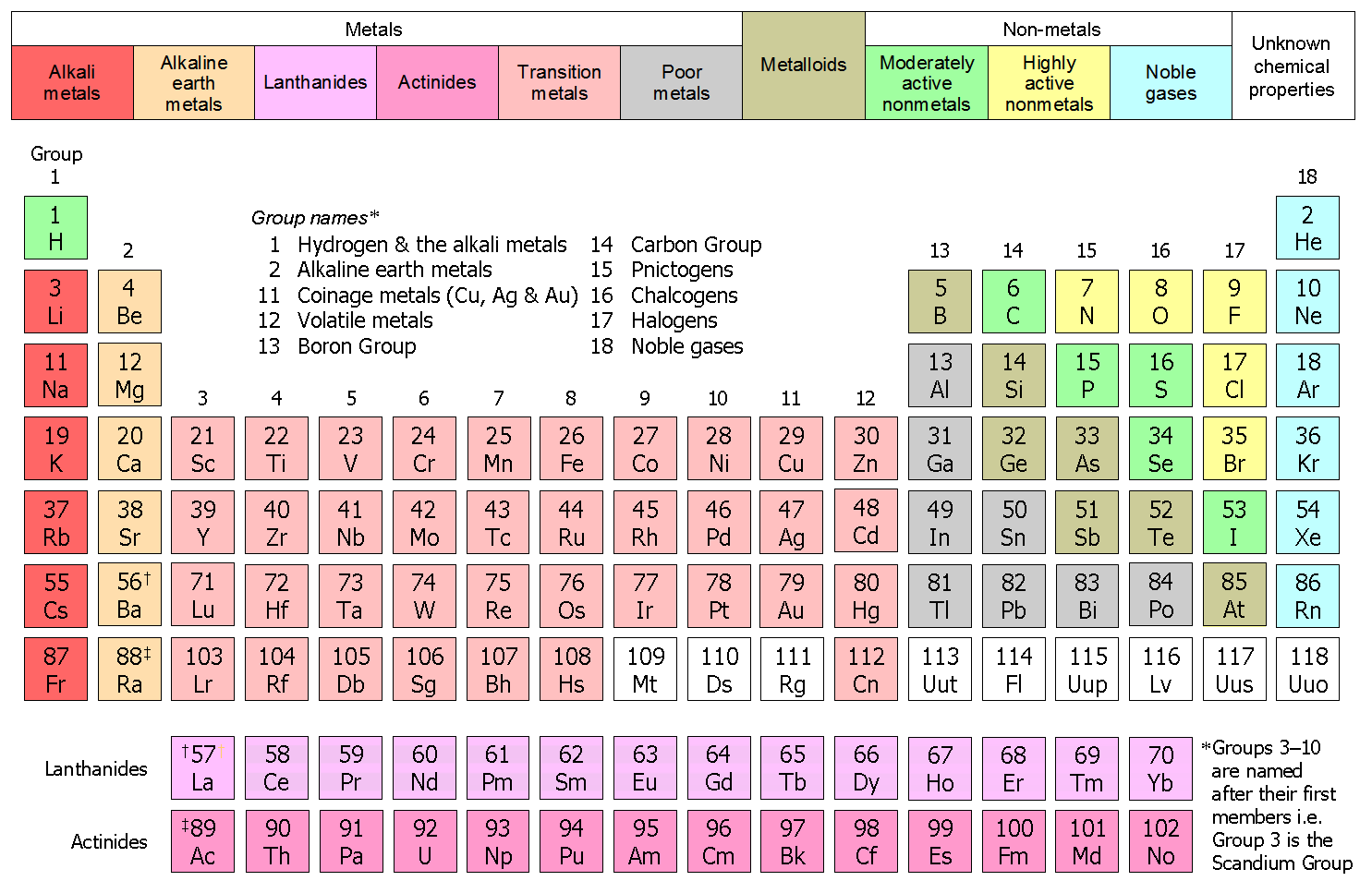 Non metal elements on the periodic table image collections periodic table of metals and non metals images periodic table images the periodic table by kerriana gamestrikefo Images