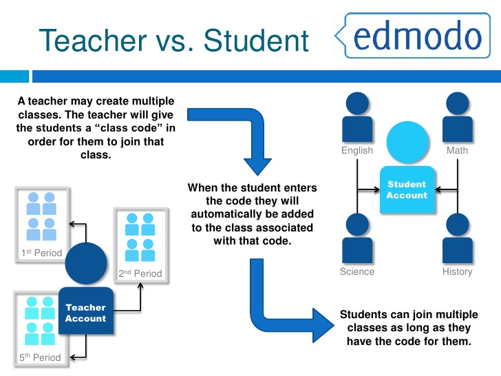 Edmodo infographic by erick ordonez infographic stopboris Images