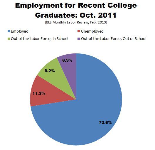 employment - by Omero Cisneros [Infographic]