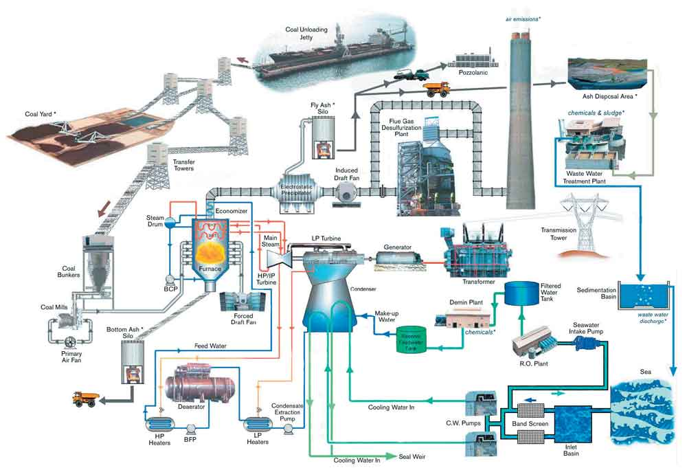 Sual by sones sones infographic station capacity 1218 megawatts mw unit capacity 2 x 609 mw operation mode base load plant complex area 142 hectares ash disposal area 140 hectares main sciox Choice Image