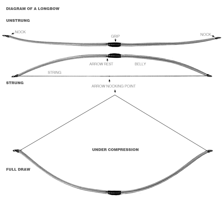 english longbow diagram