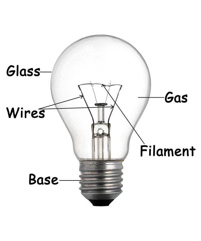 Light Bulbs Diagram Energy Light Bulb Diagram • Wiring ...