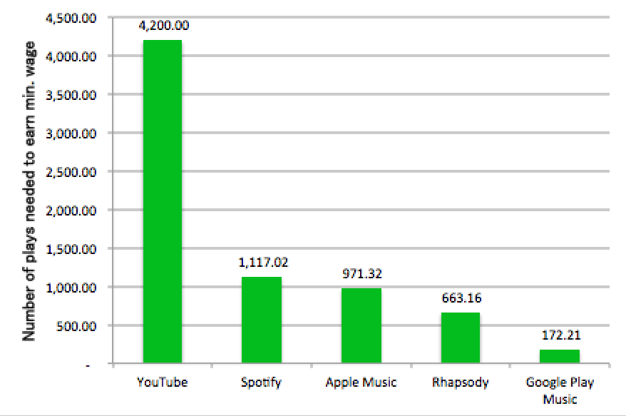 Music industry by marisol ledezma infographic sources httpinformationisbeautifulvisualizationshow much do music artists earn online 2015 remix publicscrutiny Choice Image