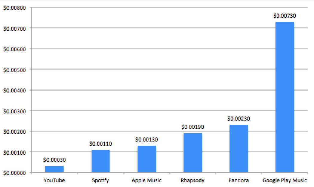 Music industry by marisol ledezma infographic created with raphal 212 publicscrutiny Choice Image