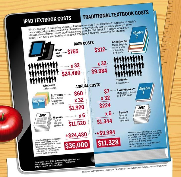 tablets vs textbooks - by Alyce Sanchez [Infographic]
