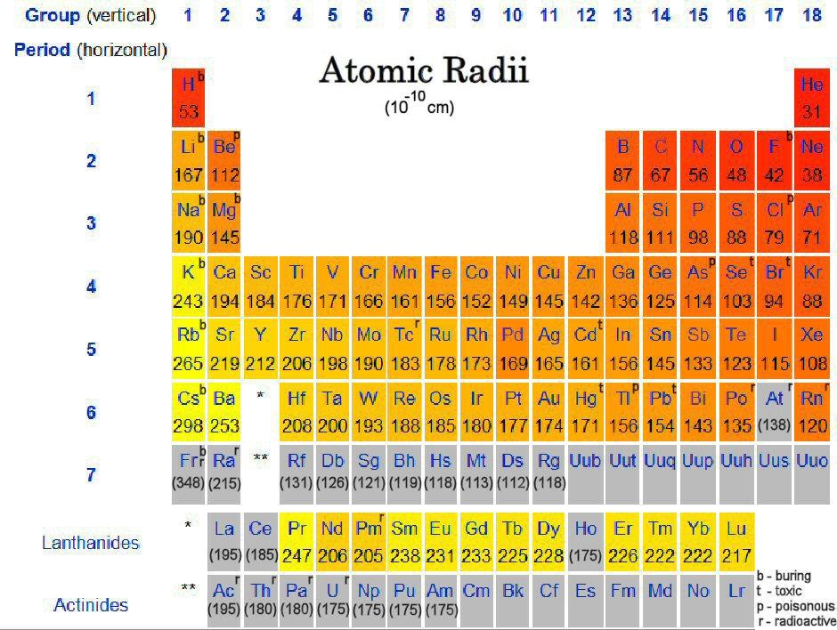 Periodic table zinc facts gallery periodic table and sample with periodic table the periodic table facts periodic table of chem project by emely gonzalez infographic periodic urtaz Images