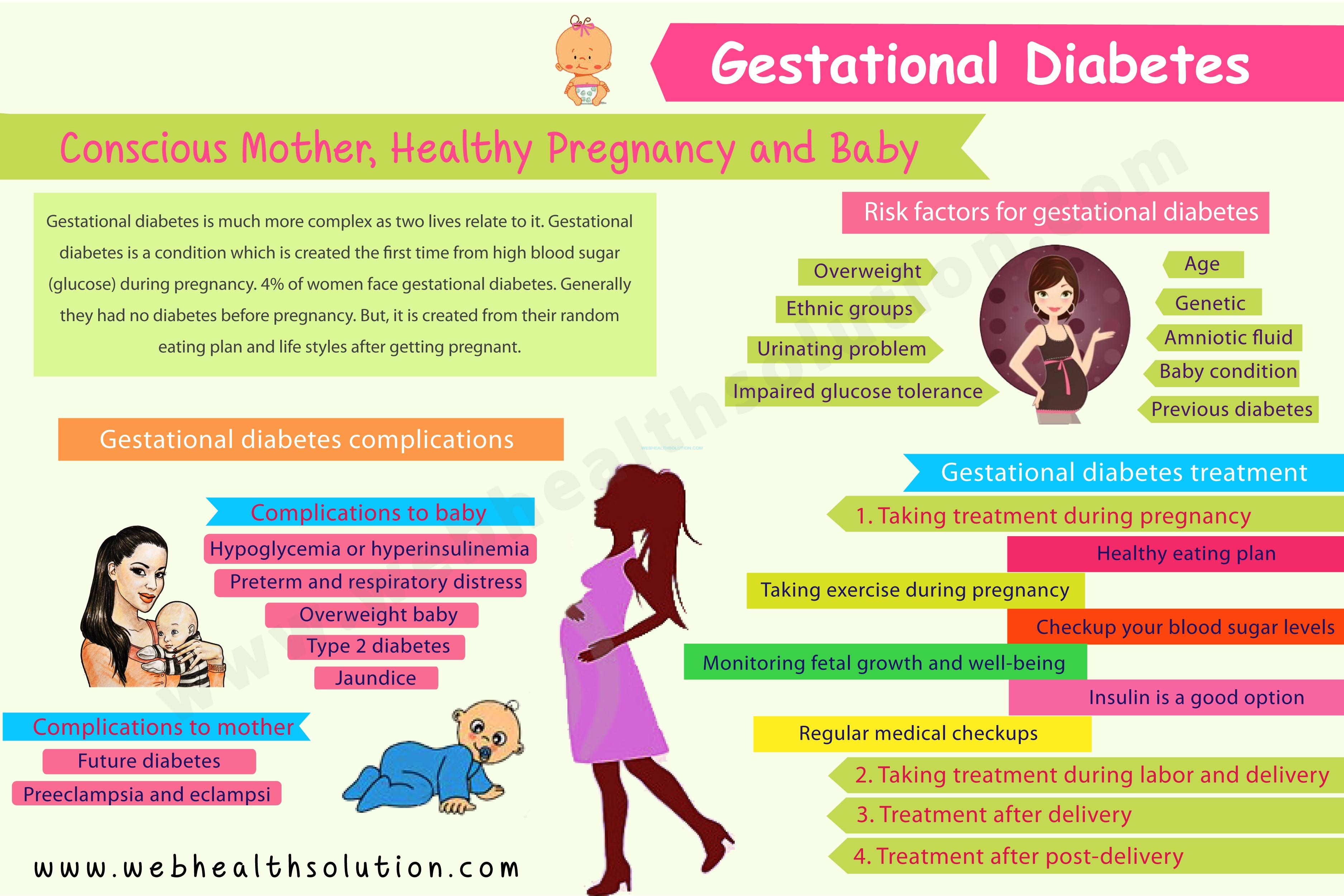 picture Gestational Diabetes Diet: Tips For Managing High Blood Sugar During Pregnancy