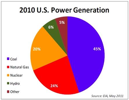 Nuclear Energy Venn Diagram Block And Schematic Diagrams