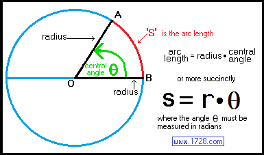 Radians! - by Taylor Plant [Infographic]