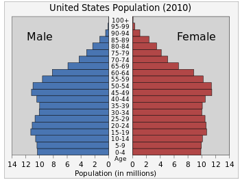 population distribution by shayna boxleiter infographic