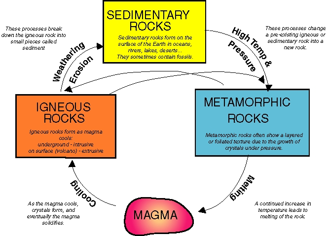 Science rocks by grace manson infographic created with raphal 212 created with raphal 212 ccuart Image collections