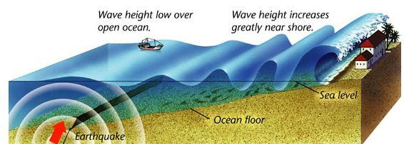 how is a tsunami formed - Khafre