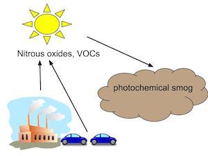 407431 93c4bc827658888f085cc118fcb4e7b1 photochemical smog by inah aquino [infographic]