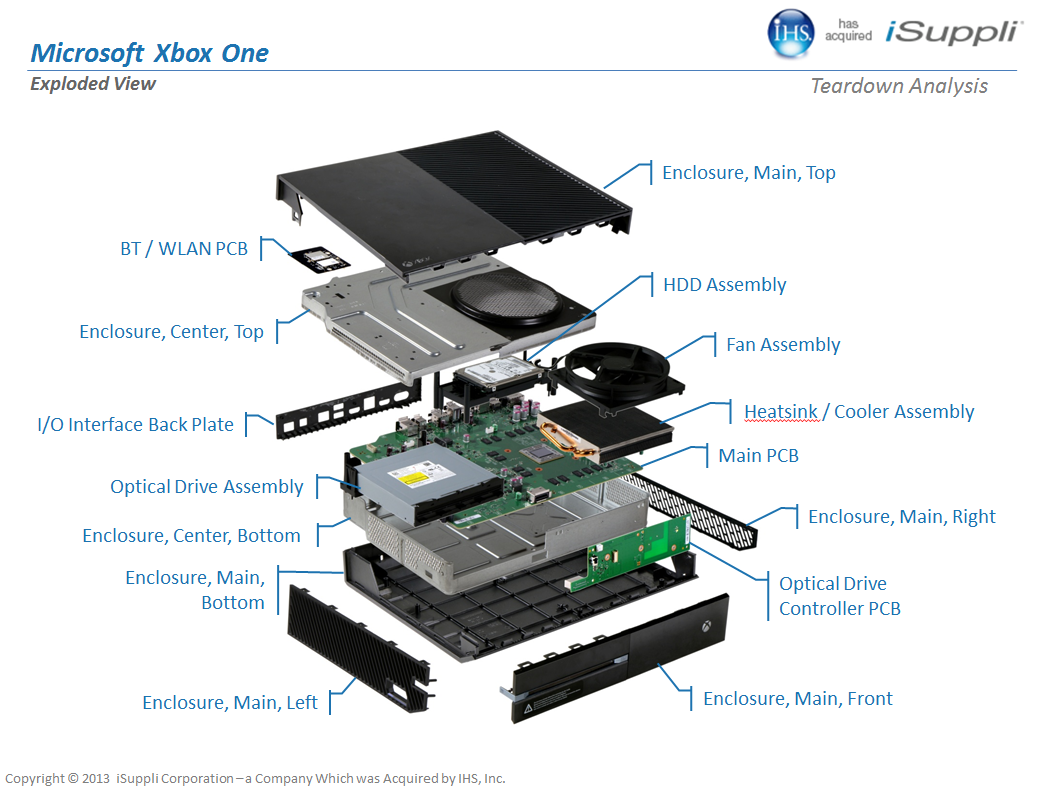 Thomas xbox by thomas zhang infographic its super easy to recycle xbox because there are several sites that will recycle your xbox me vendors have programs to take your old gear for ccuart Images