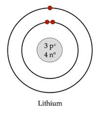 Lithium Bohr Diagram.Lithium By Ev Helene Infographic